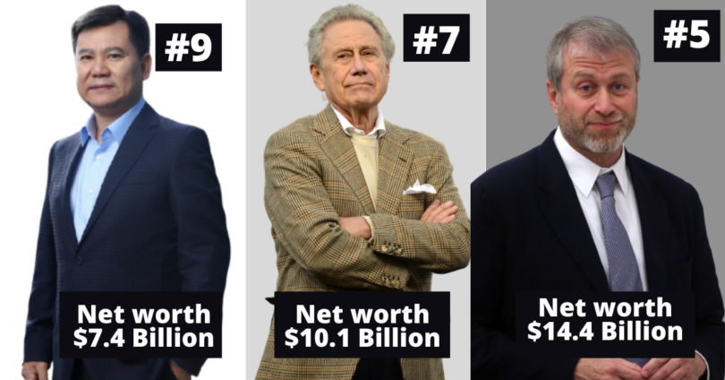 Top10 Richest football club owners in the world